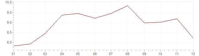 Grafiek - geharmoniseerde inflatie Turkije 2014 (HICP)