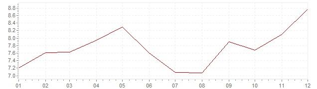 Grafiek - geharmoniseerde inflatie Turkije 2015 (HICP)