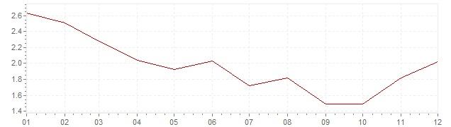 Grafico - inflazione armonizzata Gran Bretagna 1994 (HICP)