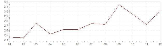Grafico - inflazione armonizzata Gran Bretagna 1995 (HICP)