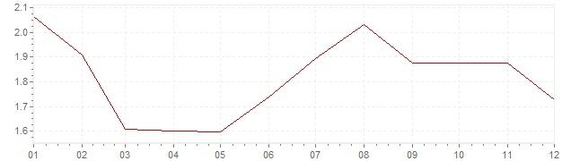 Chart - harmonised inflation Great Britain 1997 (HICP)