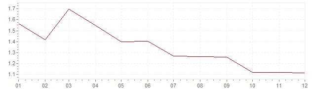 Grafico - inflazione armonizzata Gran Bretagna 1999 (HICP)