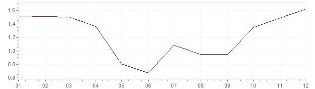 Grafico - inflazione armonizzata Gran Bretagna 2002 (HICP)