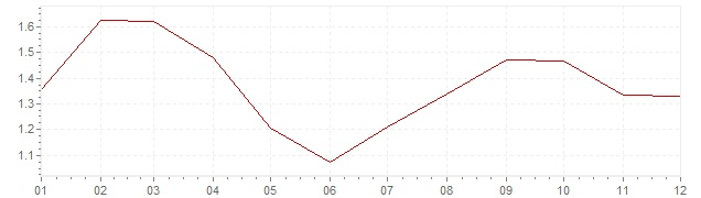 Chart - harmonised inflation Great Britain 2003 (HICP)