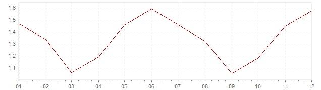 Grafico - inflazione armonizzata Gran Bretagna 2004 (HICP)