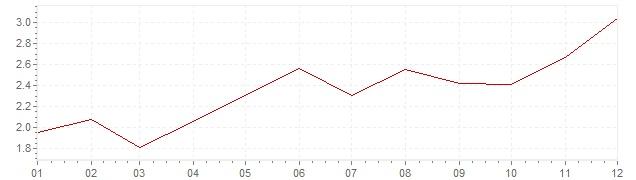 Grafico - inflazione armonizzata Gran Bretagna 2006 (HICP)