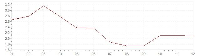 Grafico - inflazione armonizzata Gran Bretagna 2007 (HICP)