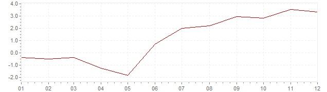 Chart - inflation Austria 1959 (CPI)
