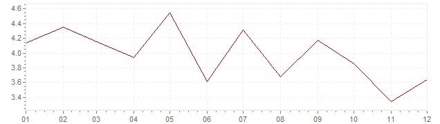 Grafico - inflazione Austria 1967 (CPI)