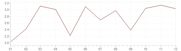 Grafico - inflazione Austria 1968 (CPI)