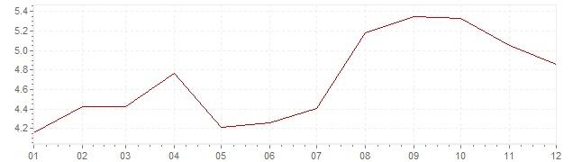 Grafico - inflazione Austria 1971 (CPI)