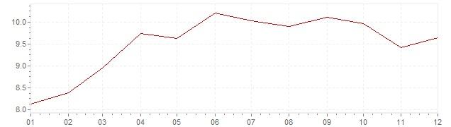 Grafico - inflazione Austria 1974 (CPI)