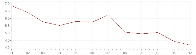 Grafico - inflazione Austria 1977 (CPI)