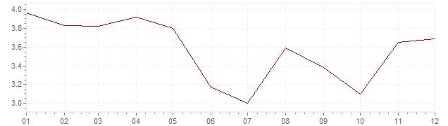 Chart - inflation Austria 1978 (CPI)