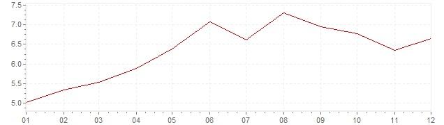 Grafico - inflazione Austria 1980 (CPI)