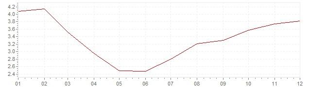 Grafico - inflazione Austria 1983 (CPI)