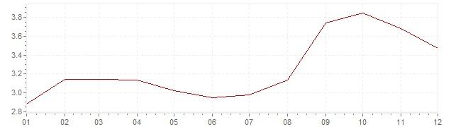 Grafico - inflazione Austria 1990 (CPI)