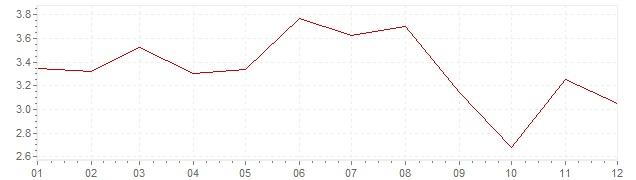 Grafico - inflazione Austria 1991 (CPI)
