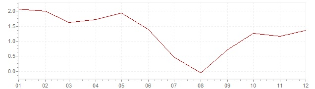 Grafico - inflazione Austria 1997 (CPI)