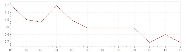 Grafico - inflazione Austria 1998 (CPI)