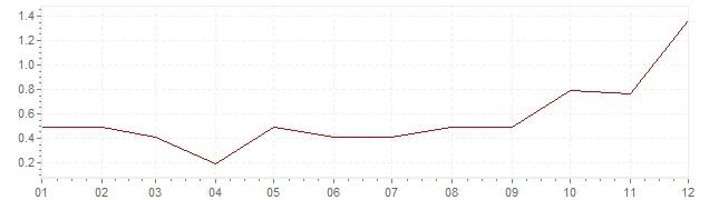 Grafico - inflazione Austria 1999 (CPI)