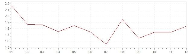 Chart - inflation Austria 2002 (CPI)