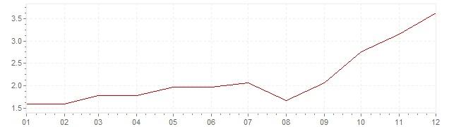 Chart - inflation Austria 2007 (CPI)