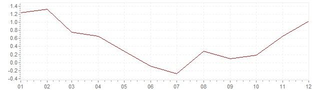 Grafico - inflazione Austria 2009 (CPI)