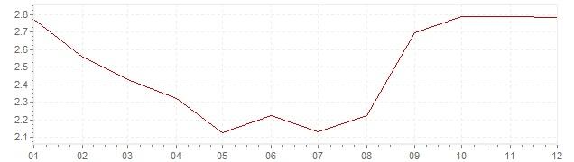 Grafico - inflazione Austria 2012 (CPI)