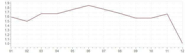 Grafico - inflazione Austria 2014 (CPI)