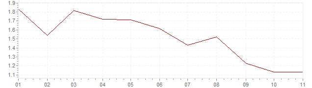 Grafico - inflazione Austria 2019 (CPI)