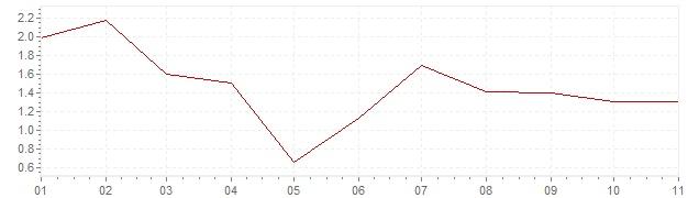 Grafico - inflazione Austria 2020 (CPI)