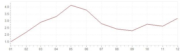 Grafico - inflazione Belgio 1956 (CPI)