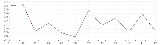 Gráfico - inflación de Bélgica en 1957 (IPC)