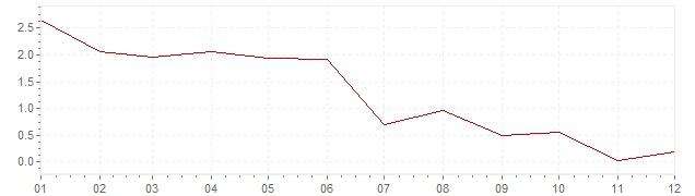 Gráfico – inflação na Bélgica em 1958 (IPC)