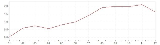 Gráfico - inflación de Bélgica en 1959 (IPC)