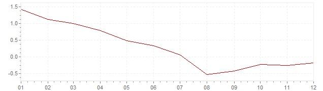 Gráfico - inflación de Bélgica en 1960 (IPC)