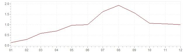 Gráfico - inflación de Bélgica en 1961 (IPC)