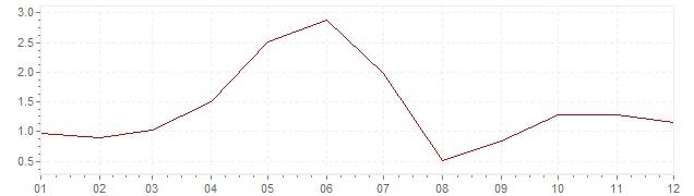 Grafiek - inflatie België 1962 (CPI)