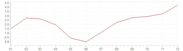 Gráfico – inflação na Bélgica em 1963 (IPC)