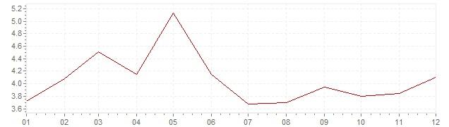 Grafico - inflazione Belgio 1965 (CPI)