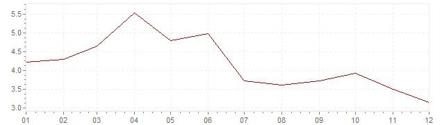 Gráfico – inflação na Bélgica em 1966 (IPC)