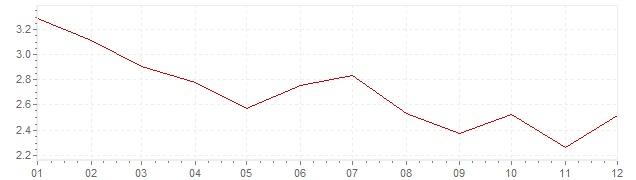 Chart - inflation Belgium 1968 (CPI)