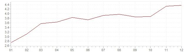 Grafico - inflazione Belgio 1969 (CPI)