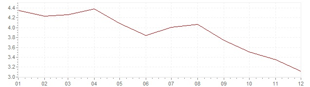 Chart - inflation Belgium 1970 (CPI)
