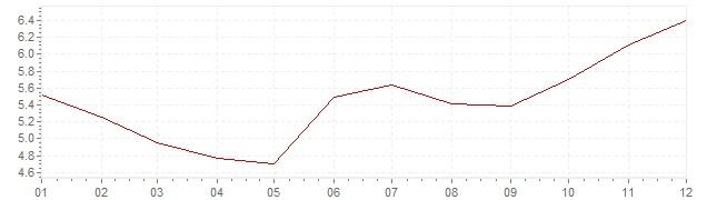 Grafiek - inflatie België 1972 (CPI)