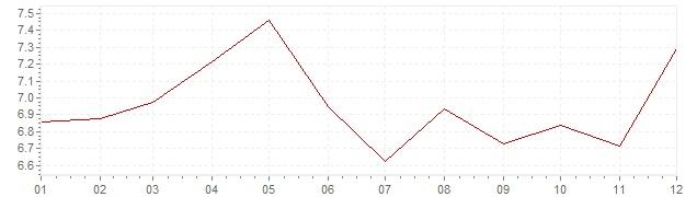 Gráfico - inflación de Bélgica en 1973 (IPC)