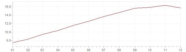 Gráfico – inflação na Bélgica em 1974 (IPC)