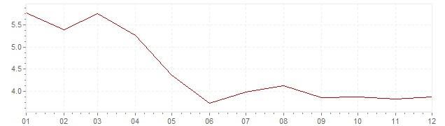Grafiek - inflatie België 1978 (CPI)