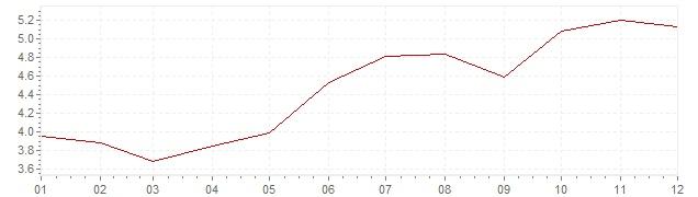 Grafiek - inflatie België 1979 (CPI)